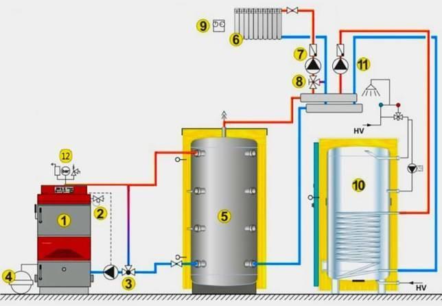 Схема обвязки твердотопливного котла с буферной емкостью — канализация