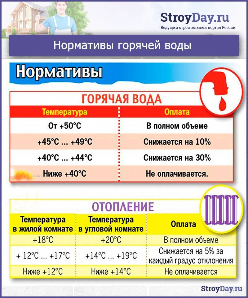 Температура горячей воды в кране: нормативы для квартиры