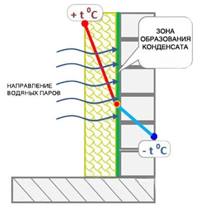 Конденсат на балконе: причины появления и методы эффективной борьбы