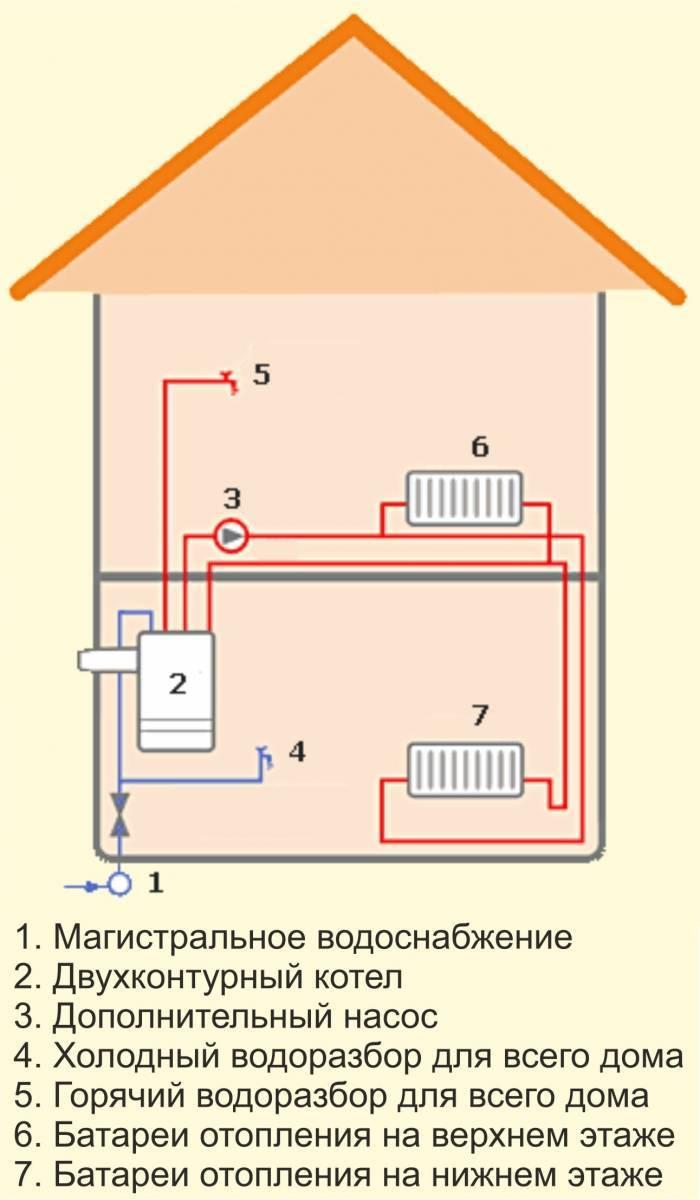 Двухконтурные электрокотлы для отопления частного дома