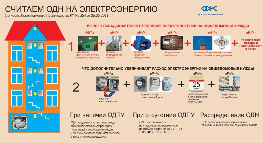 Норматив потребления электроэнергии на общедомовые нужды: как начисляется