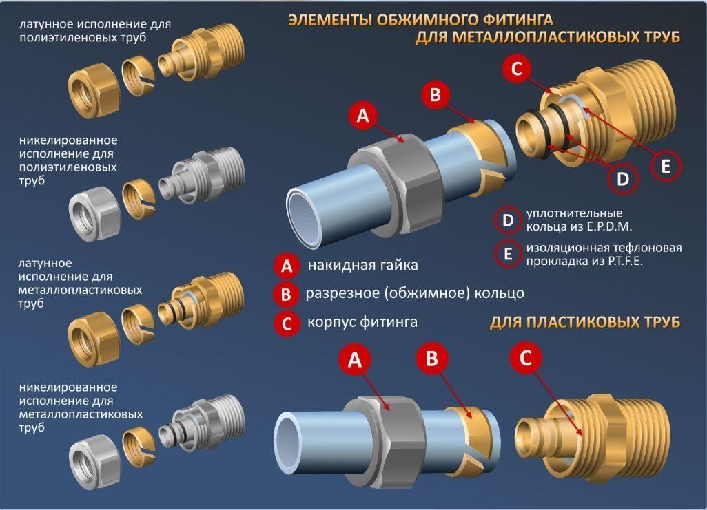 Монтаж пластиковых труб своими руками: проектирование, инструменты