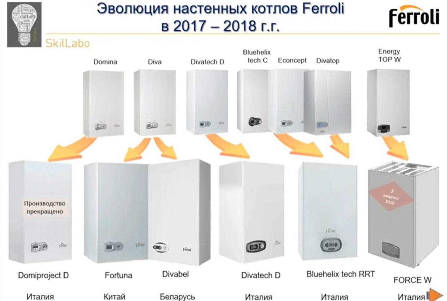 Обзор и технические характеристики твердотопливных и конденсационных котлов ferroli «ферроли»