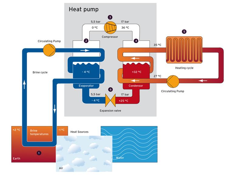Тепловые насосы для отопления: описание такого отопительного прибора для дома и его цена