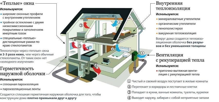 Обзор современных способов отопления частного дома: выбор котлов, труб и радиаторов, а также альтернативных источников тепла