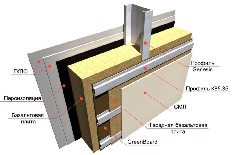 Как утеплить металлический гараж: способы и рекомендации