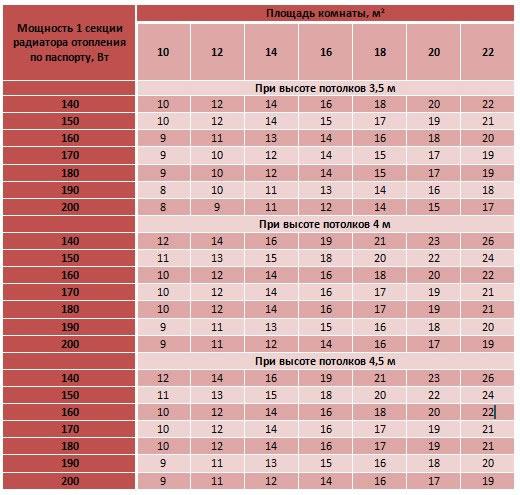 калькулятор расчета: количество секций радиатора для обогрева помещения