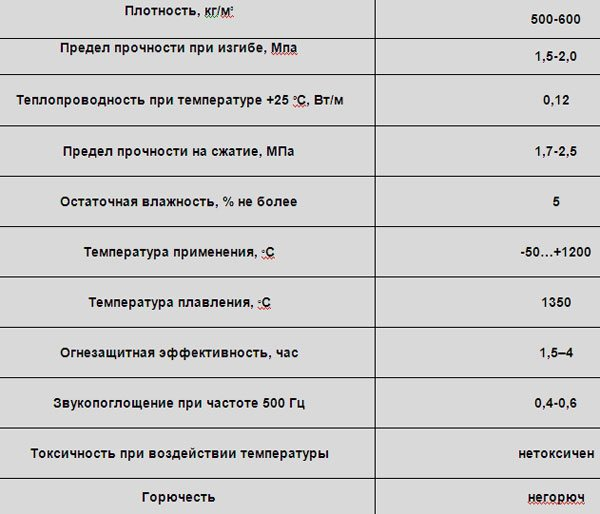 Вермикулит утеплитель - характеристики и особенности применения