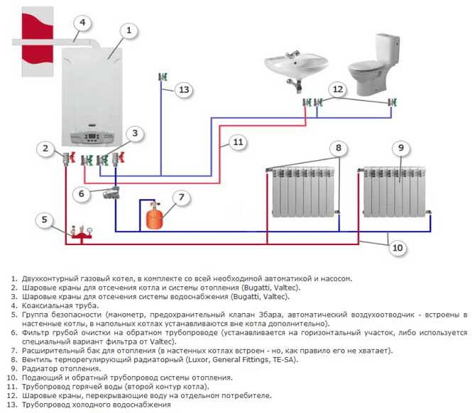 Подключение газового котла в частном доме к системе отопления и электросети