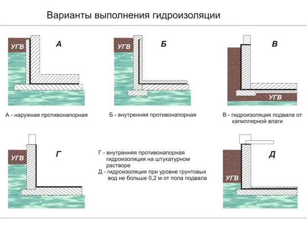 Гидроизоляция подвала изнутри от грунтовых вод своими руками