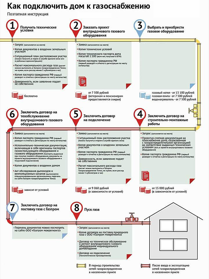 Газификация дома. План газификации частного дома