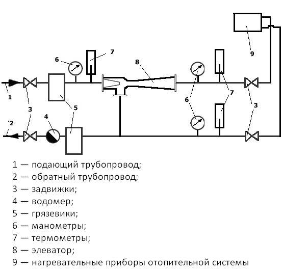 Что такое элеваторный узел системы отопления
