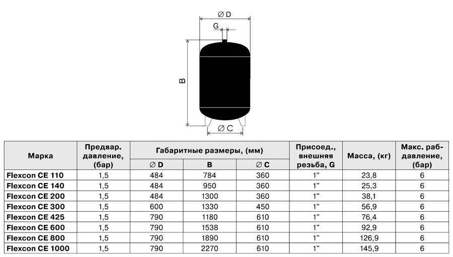 Калькулятор расчета объема расширительного бака и пояснения