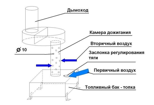 Котел на отработанном масле для отопления частного дома своими руками