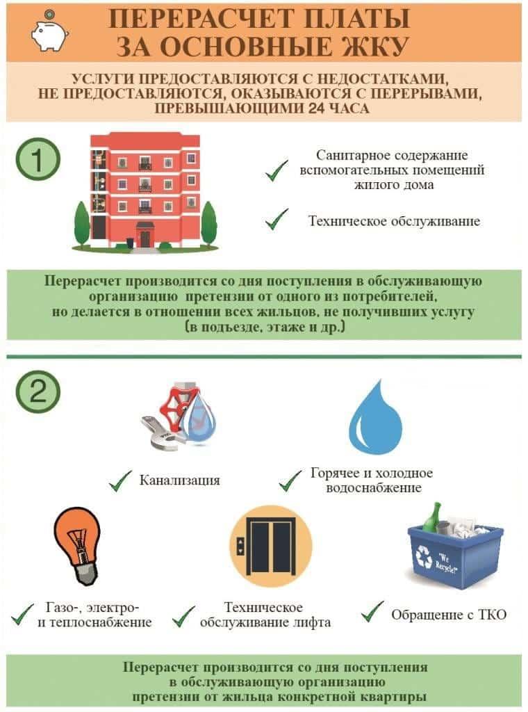 Плата за отопление: перерасчет, как рассчитать или не платить летом