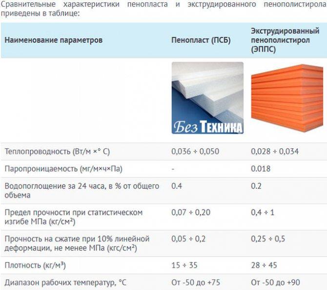 Описание свойств и технических характеристик пенополистирола