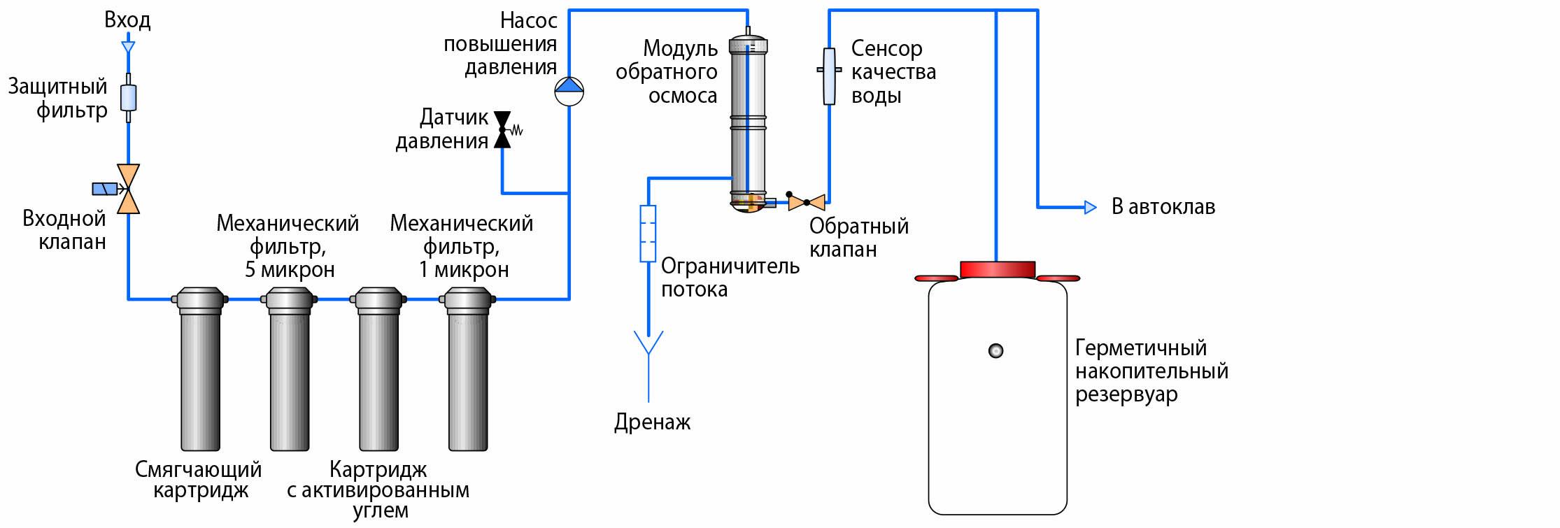 Фильтр для воды с обратным осмосом, какой лучше: принцип работы и установка