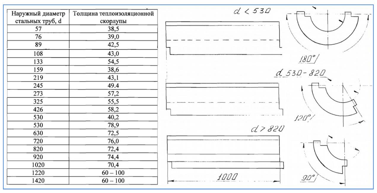 Скорлупа ппу: характеристики, размеры, использование