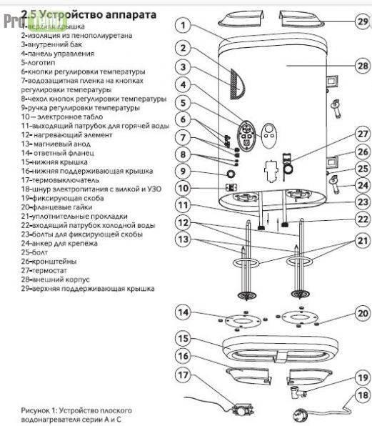 Ремонт бойлера: инструкция по ремонту + фото