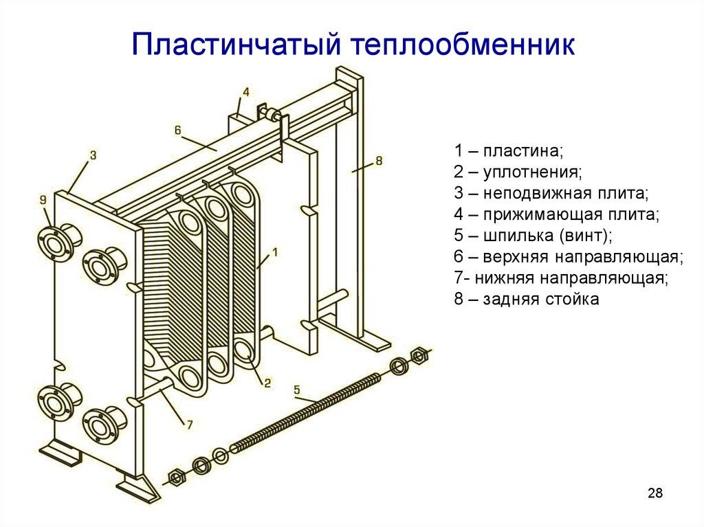 Принцип работы пластинчатого теплообменника. паянный, разборный