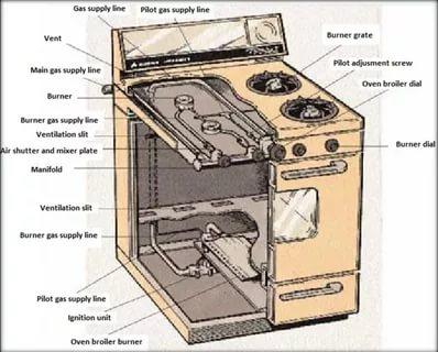 Из чего состоит газовая плита