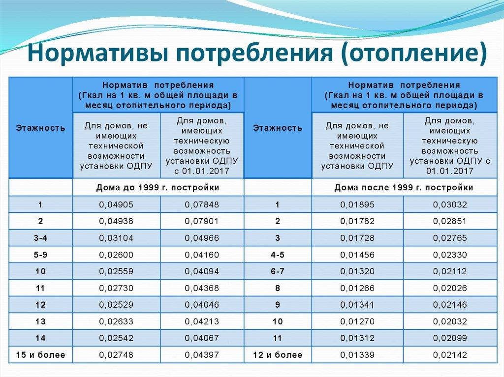 Как рассчитать гкал на отопление — правильная формула расчета