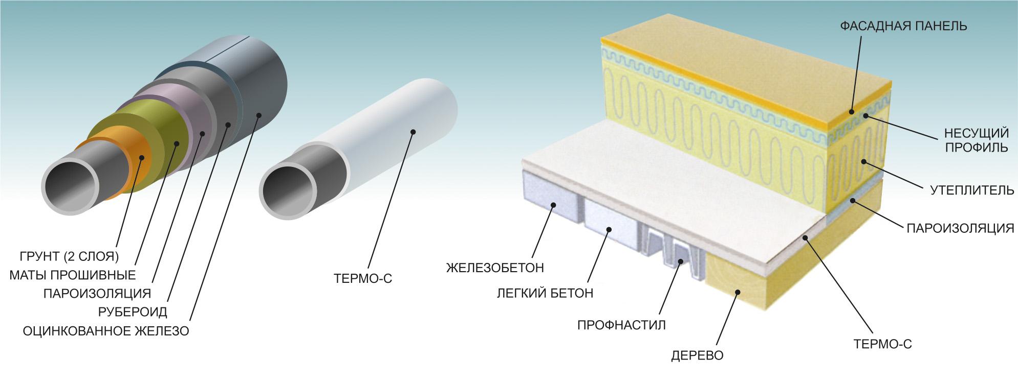Теплоизоляция для труб отопления утепление и термоизоляция, теплоизоляционные материалы для трубопроводов, краска, минеральная вата