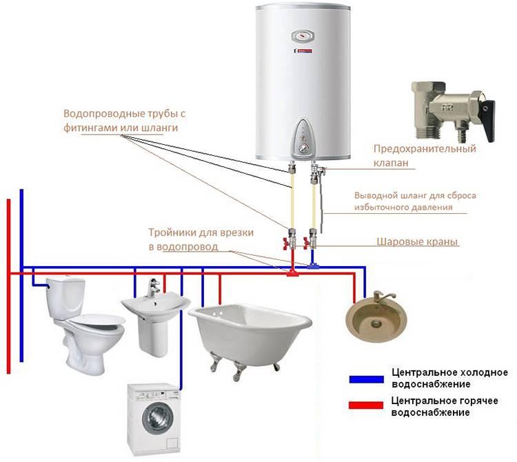 Как правильно установить накопительный водонагреватель