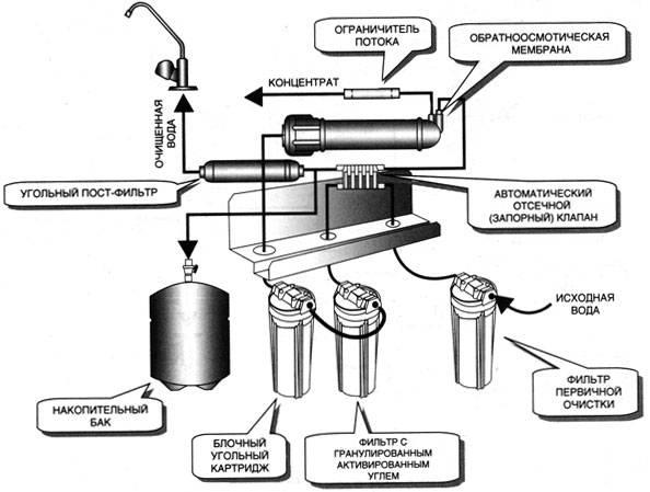 Обратный осмос - принцип работы, лучшие модели, схема установки
