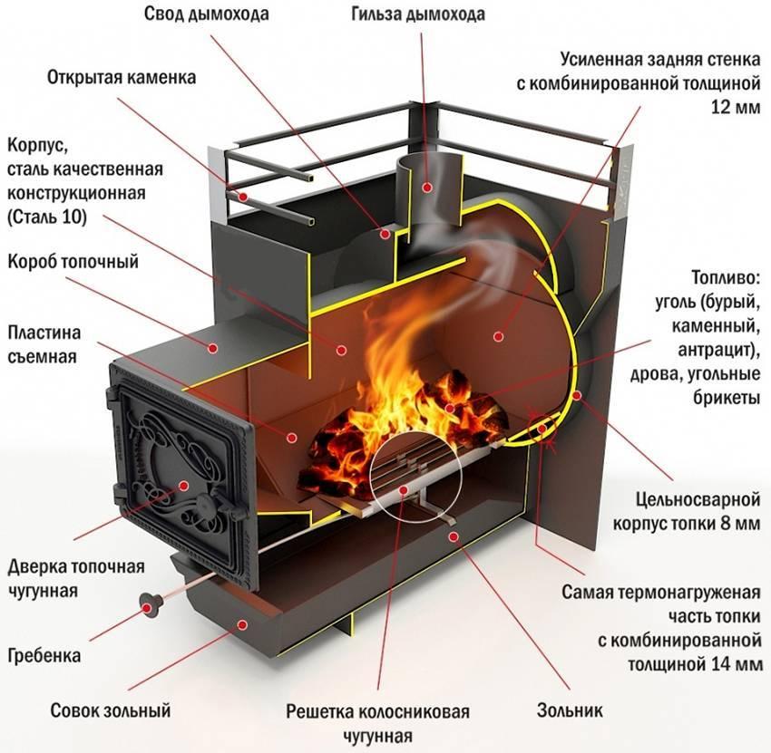 Дровяные печи: особенности эксплуатации, проекты дровяных печей, выбор подходящего проекта и каменщика