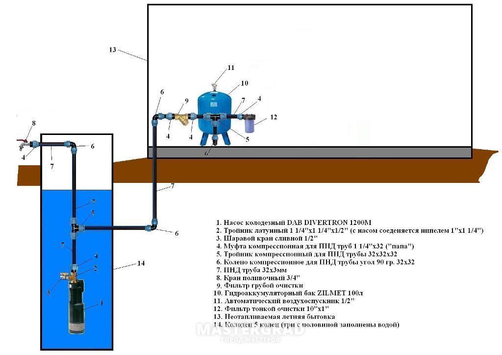 Как сделать водопровод на даче своими руками