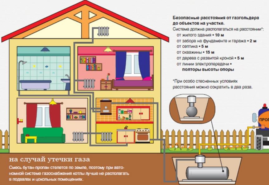 Газовое отопление в частном доме: общие принципы устройства и много полезных советов