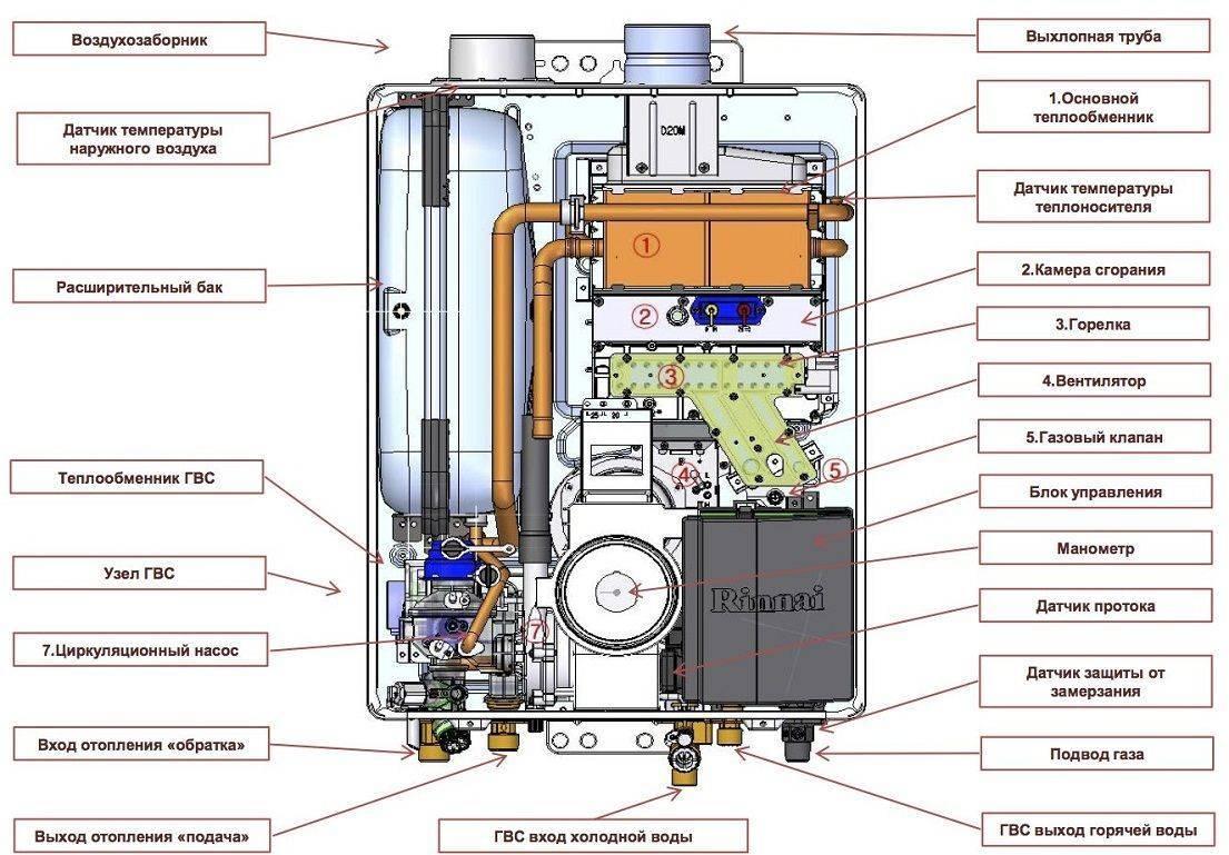 Обзор итальянских газовых котлов immergas
