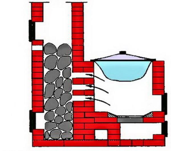 Печь каменка для бани: какие лучше камни для открытой банной печки, 2 самодельные из кирпича, проект кирпичной с баком для воды
