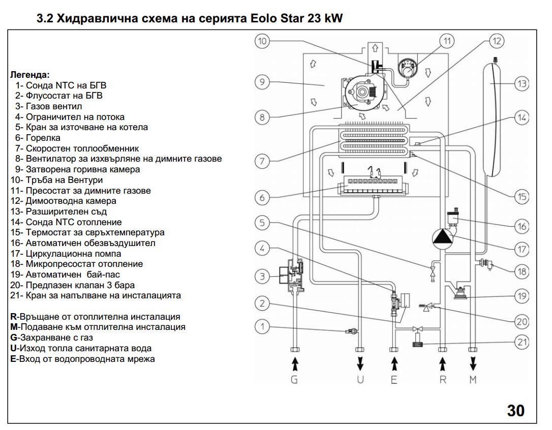 Эксплуатация и сервис котлов иммергаз