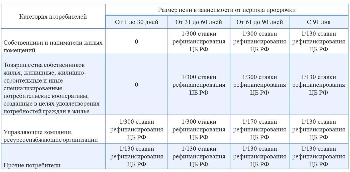Как начисляют пени за электроэнергию — глобэкс банк