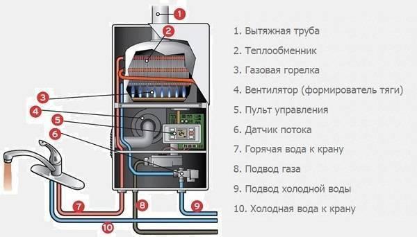 Как выключить газовую колонку и включить ее: нужно ли отключать газ на ночь и на время отъезда