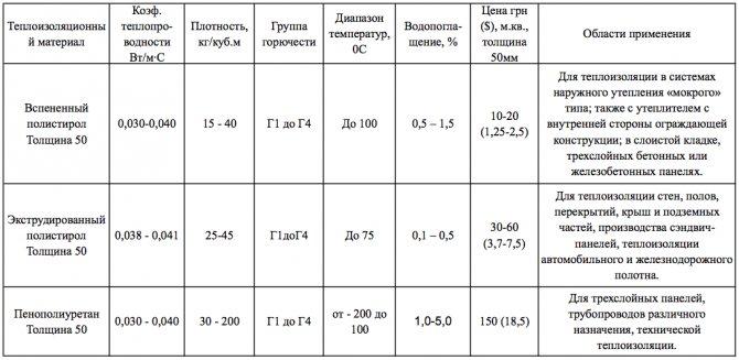 Пенополистирол псб-с 35: технические характеристики, маркировка, цена плит разной толщины