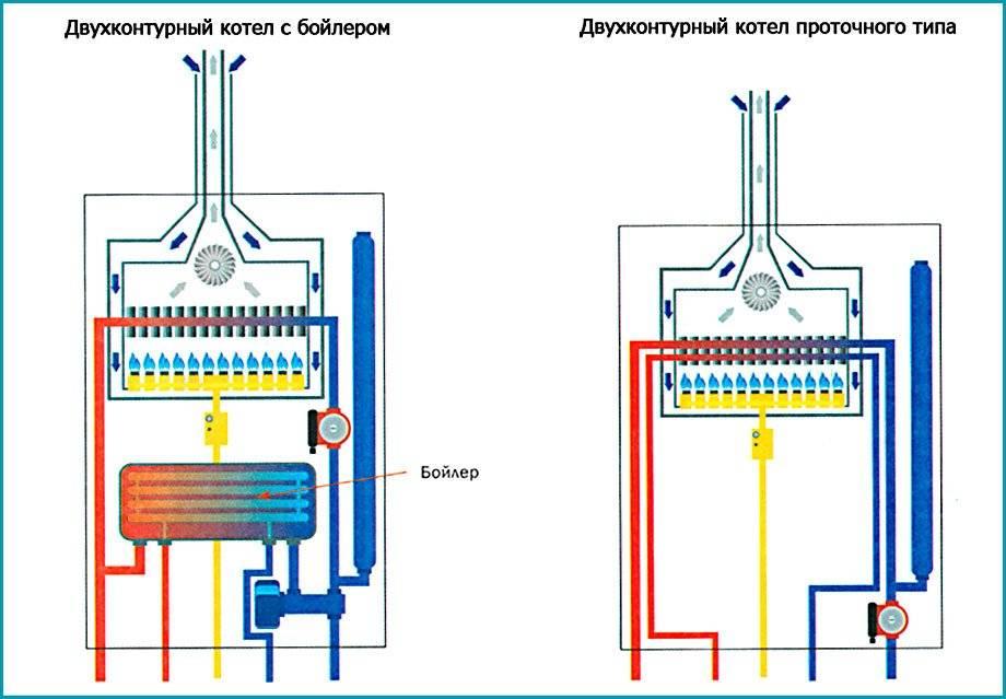 Топ-10 лучших газовых двухконтурных котлов + какой лучше выбрать