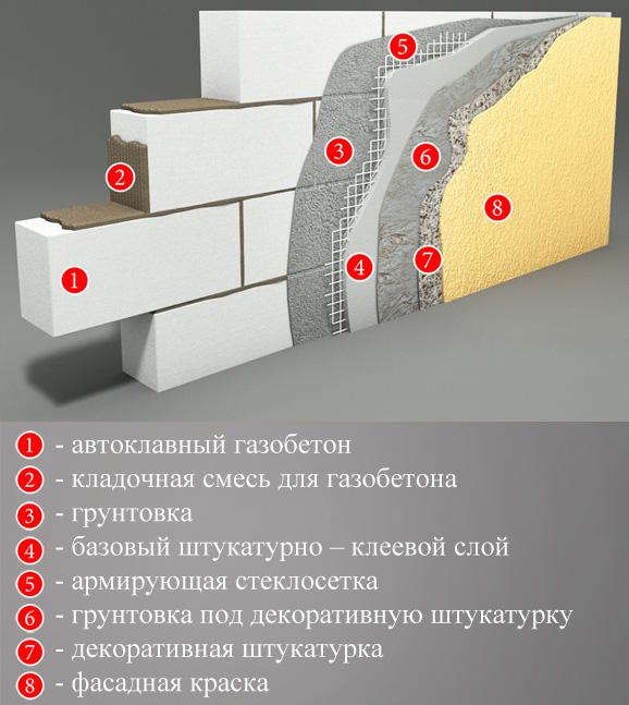Утепление дома из газобетона снаружи: чем и как правильно произвести наружное изолирование стен