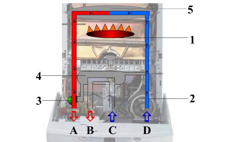 Как защитить твердотопливный и газовый котёл от перегрева: что делать