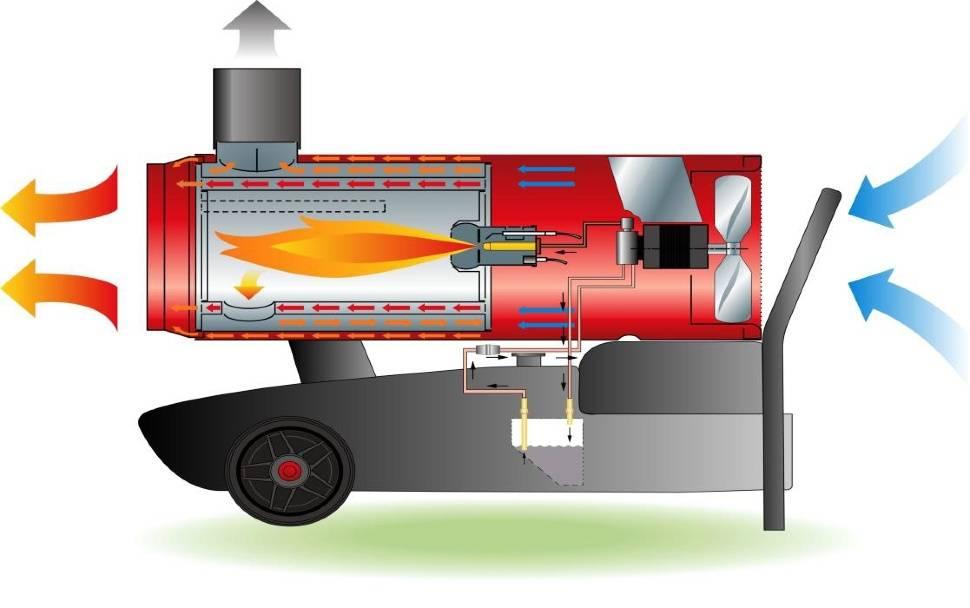 Все об керосиновых обогревателях (на солярке, керосине, жидком топливе)