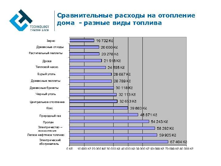 Как рассчитать расход газа на отопление частного дома