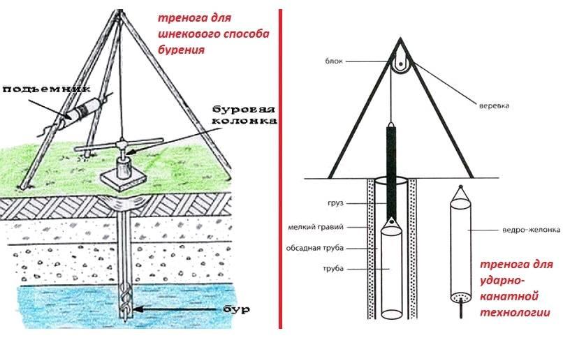 Как правильно раскачать скважину после бурения - инструкция с видео