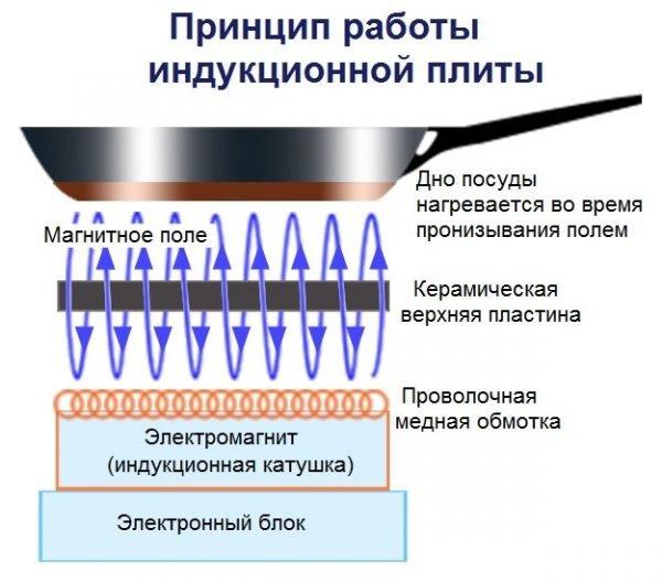 Индукционный водонагреватель: принцип работы и изготовление прибора