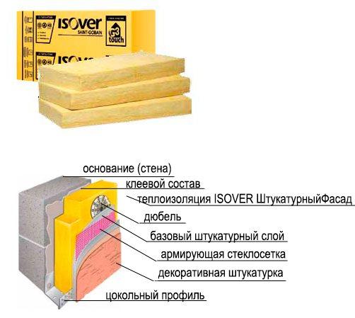 Утеплитель изовер технические характеристики и свойства