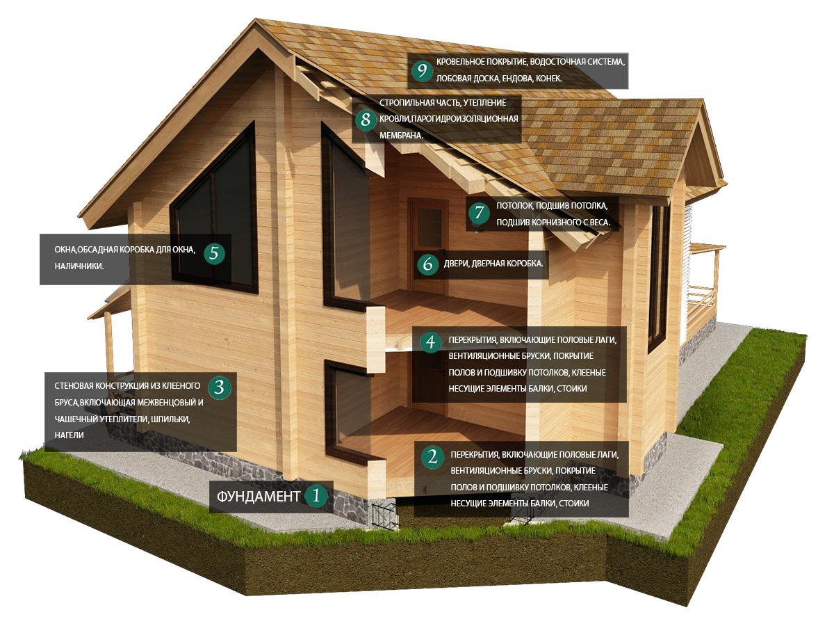 Достоинства и недостатки домов из бруса