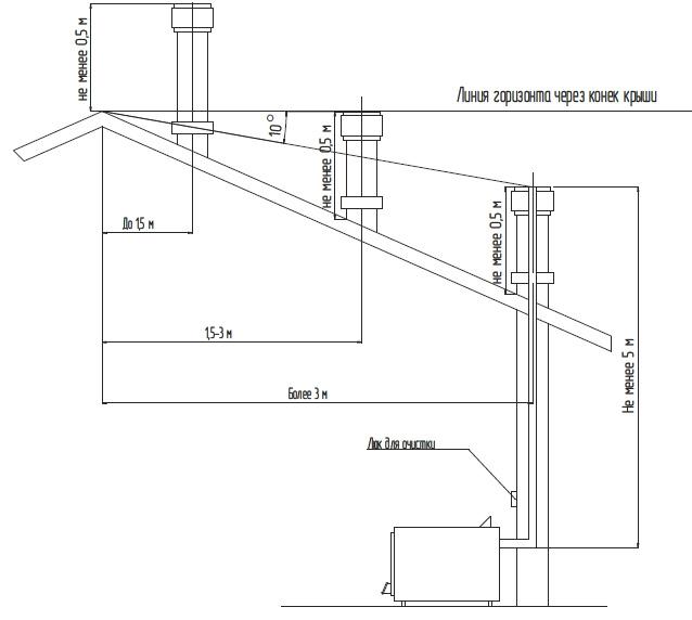 Дымоходы для для твердотопливных котлов - как сделать своими руками? цена и требования к устройству