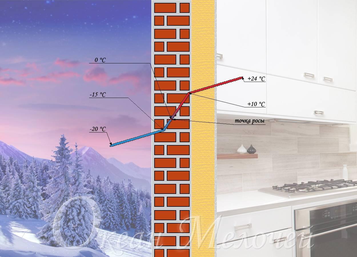 Точка росы: что это такое в строительстве, как её найти и правильно рассчитать
