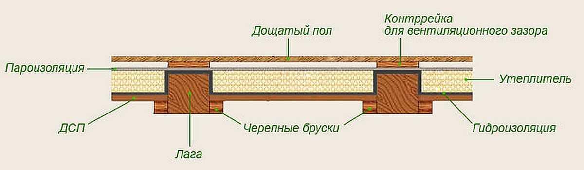 Утепление пола в деревянном доме: как правильно утеплить пол снизу и сверху своими руками пеноплексом и другими материалами, как утепляют керамзитом в коттедже на винтовых сваях